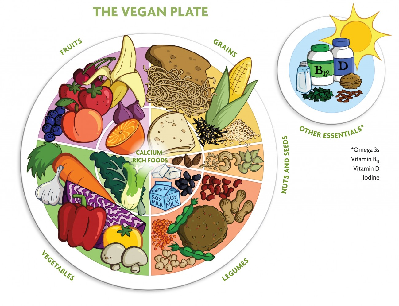 The Vegan Food Pyramid: Full Guide to meet your all Nutrients