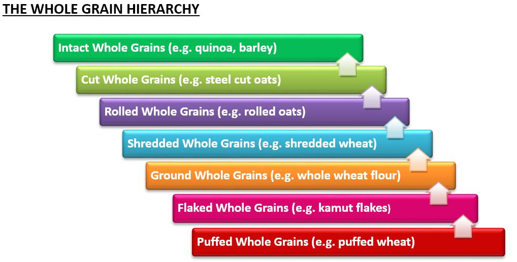 Whole Grain Hierarchy